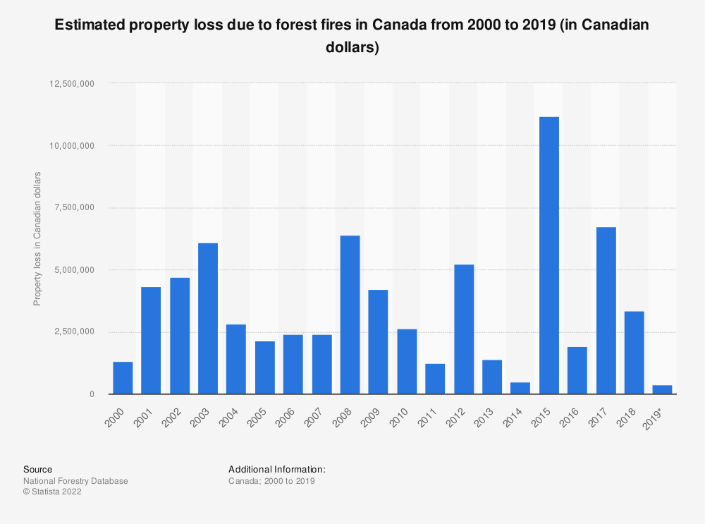 Statistic: Estimated property loss due to forest fires in Canada from 2000 to 2017 (in Canadian dollars)  | Statista