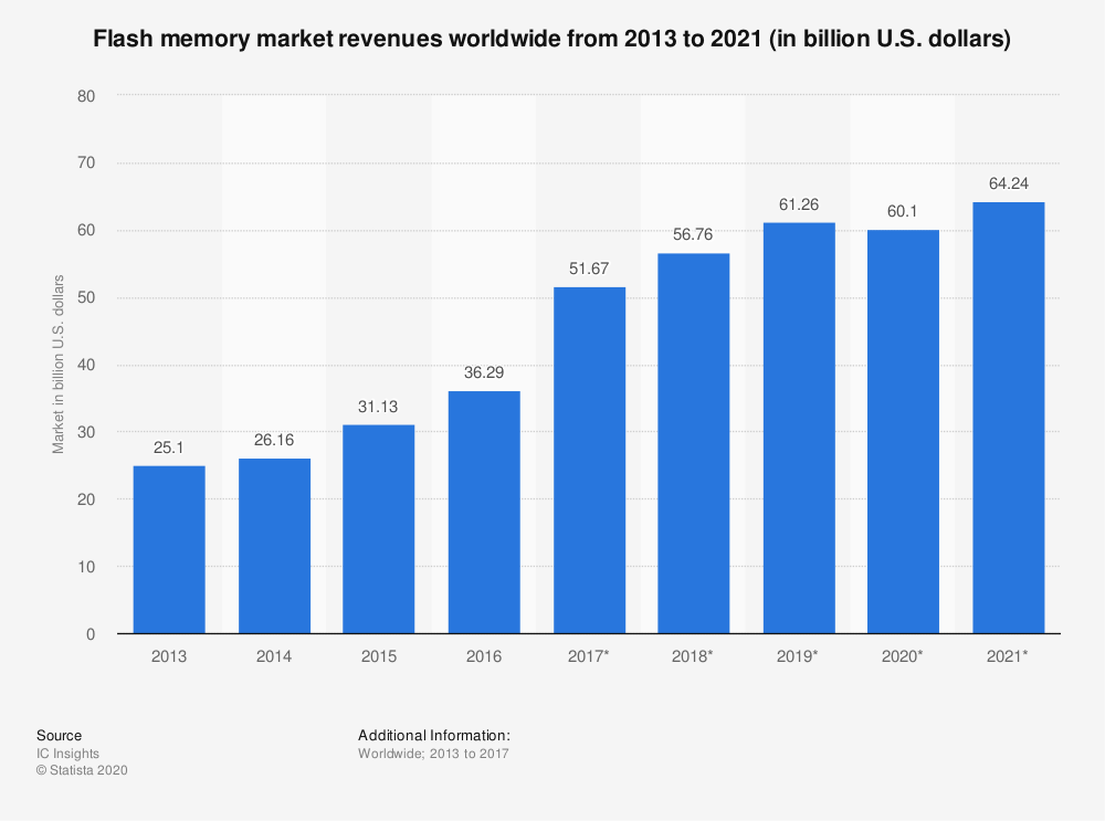 Statistic: Flash memory market revenues worldwide from 2013 to 2021 (in billion U.S. dollars) | Statista