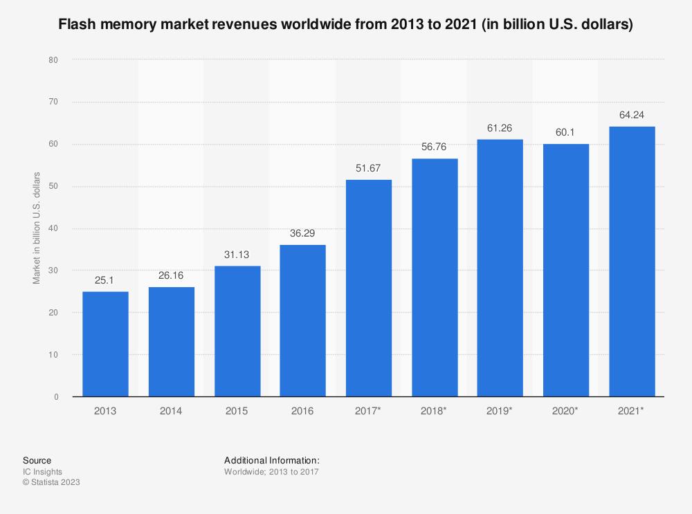 Statistic: Flash memory market revenues worldwide from 2013 to 2021 (in billion U.S. dollars) | Statista