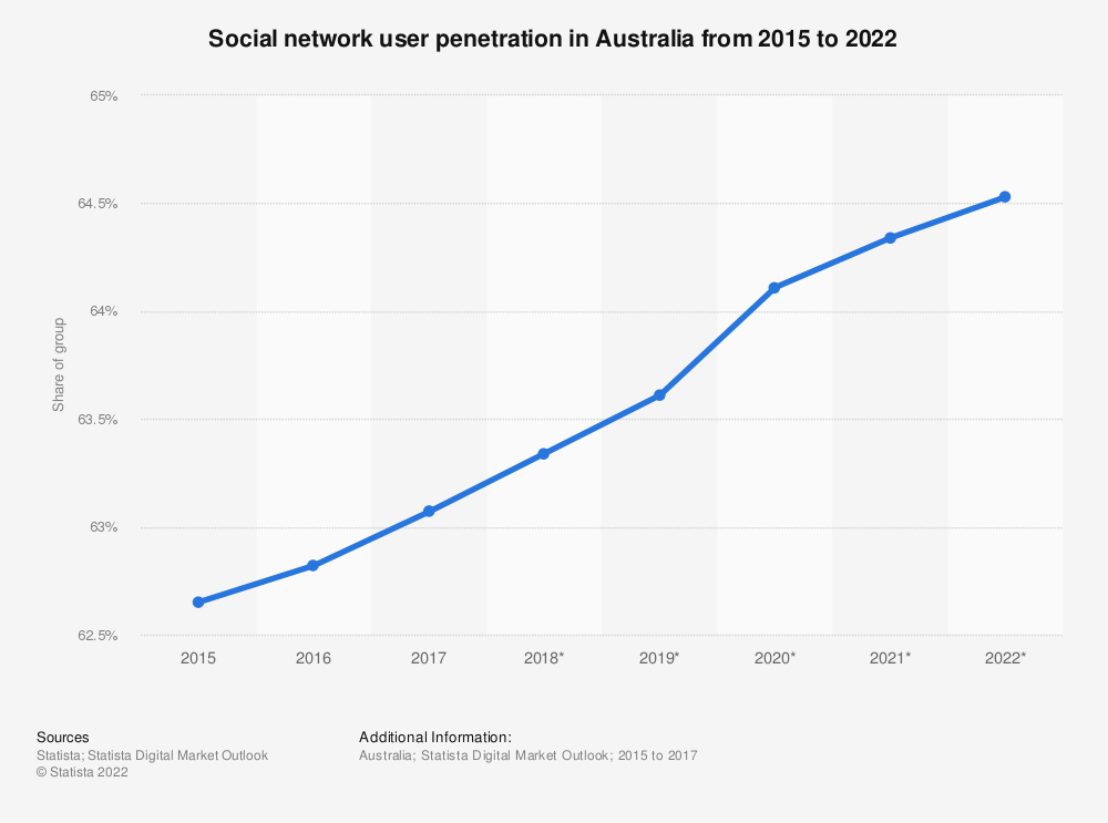 Statistic: Social network user penetration in Australia from 2015 to 2022 | Statista