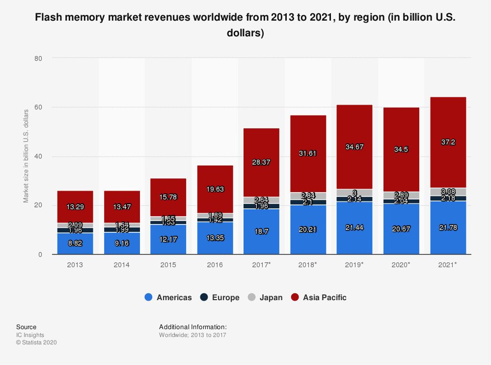 Statistic: Flash memory market revenues worldwide from 2013 to 2021, by region (in billion U.S. dollars) | Statista
