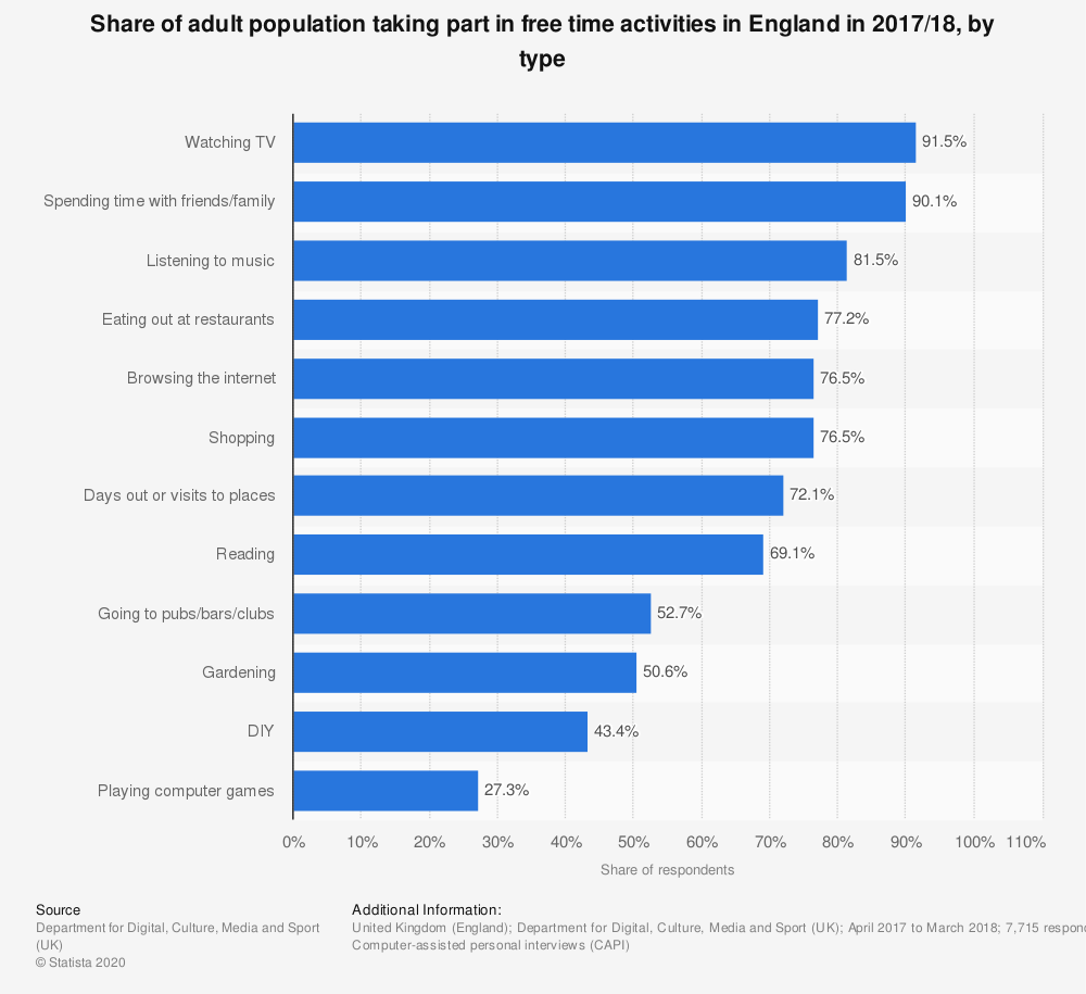 Statistic: Share of adult population taking part in free time activities in England in 2017/18, by type | Statista