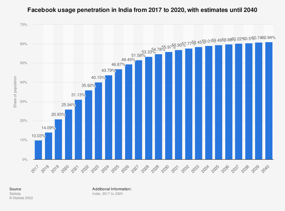 Statistic: Facebook usage penetration in India from 2015 to 2023 | Statista