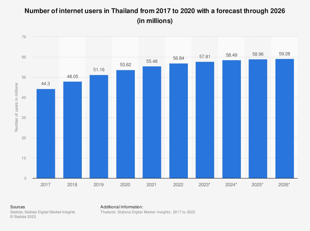 thailand internet penetration