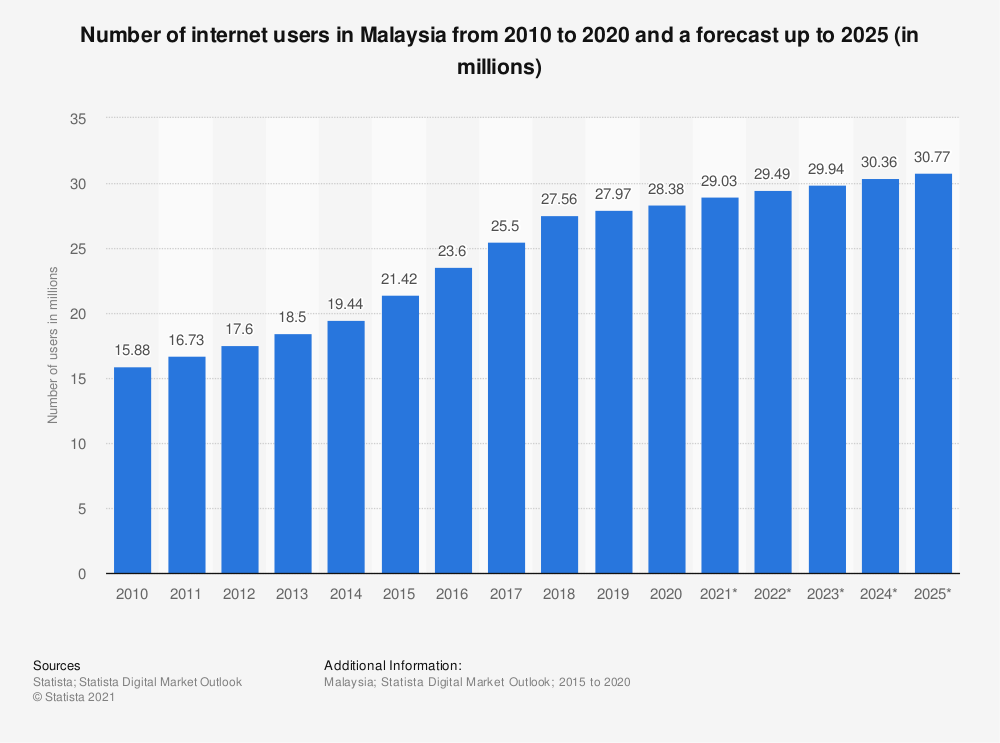 Statistic: Number of internet users in Malaysia from 2017 to 2023 (in millions) | Statista