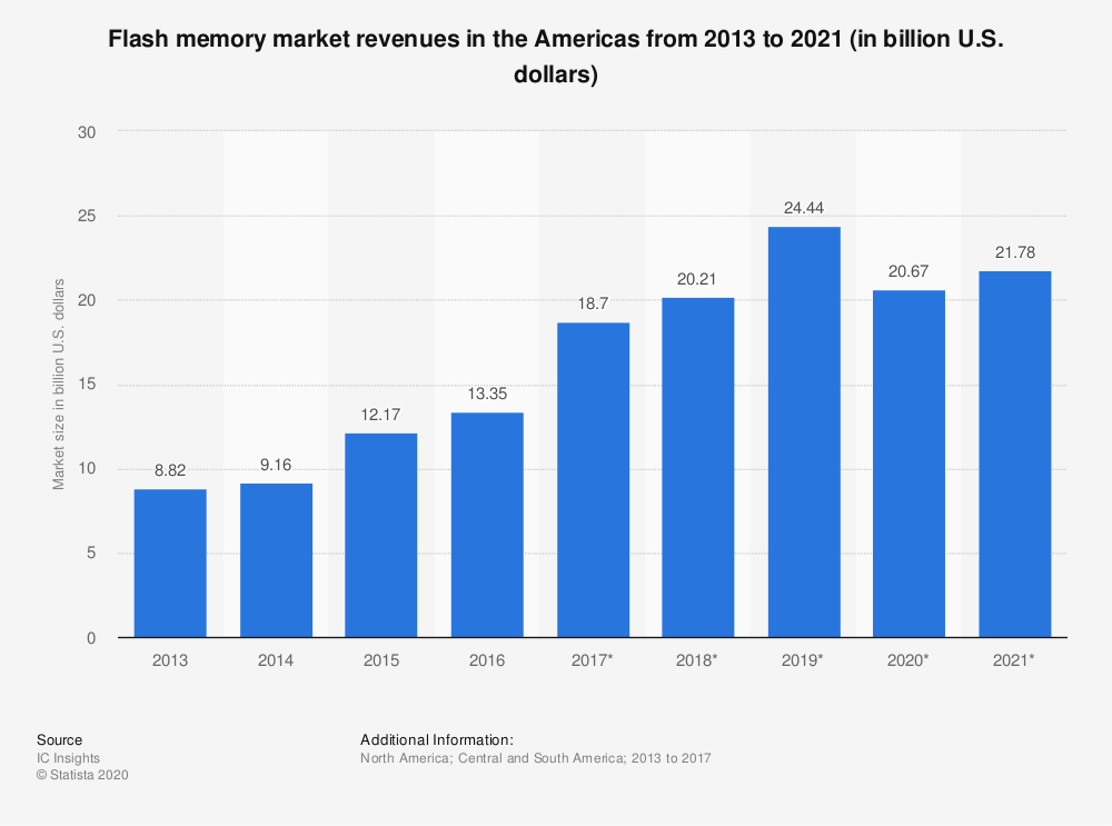 Statistic: Flash memory market revenues in the Americas from 2013 to 2021 (in billion U.S. dollars) | Statista