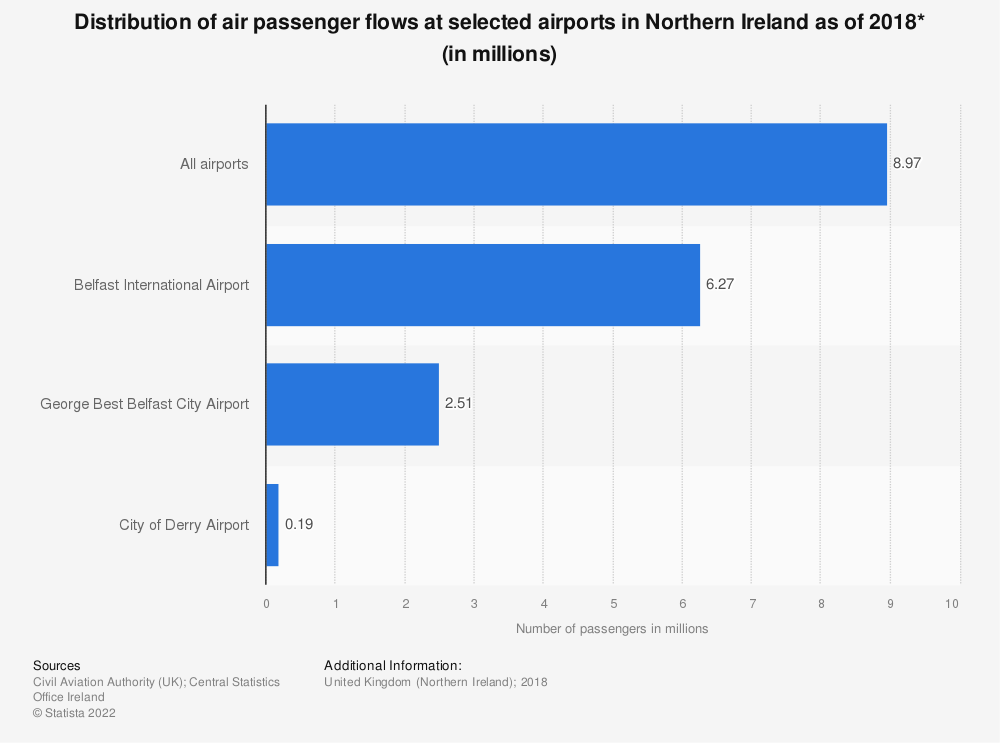 Statistic: Distribution of air passenger flows at selected airports in Northern Ireland as of 2018* (in millions) | Statista