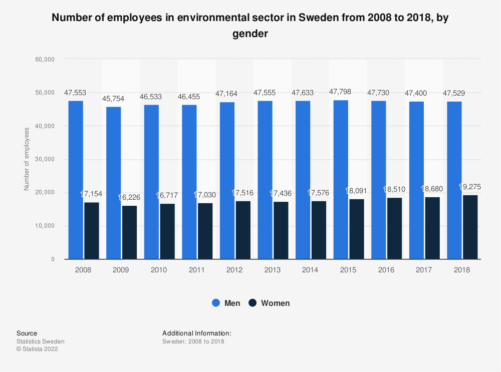 Statistic: Number of employees in environmental sector in Sweden from 2008 to 2018, by gender | Statista