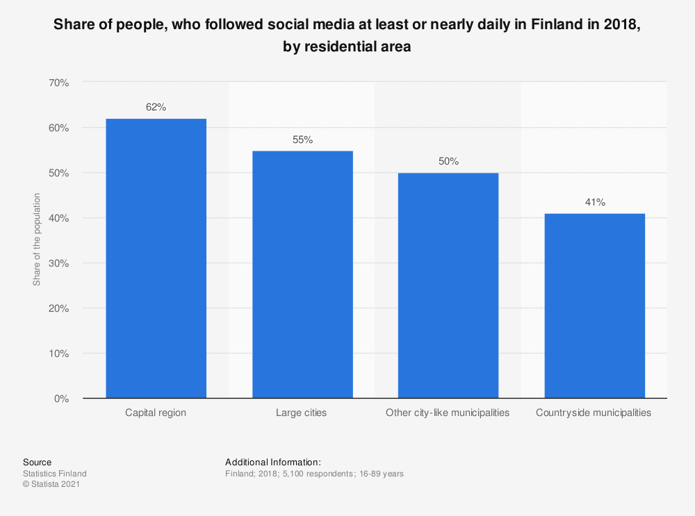Statistic: Share of people, who followed social media at least or nearly daily in Finland in 2018, by residential area | Statista