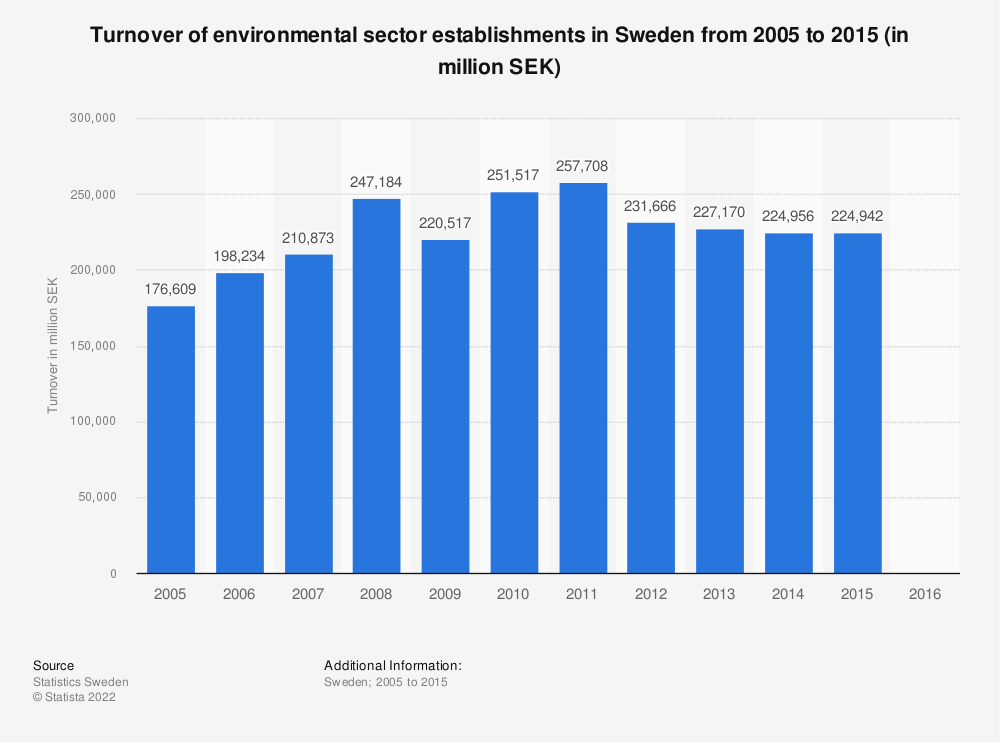 Statistic: Turnover of environmental sector establishments in Sweden from 2005 to 2015 (in million SEK) | Statista