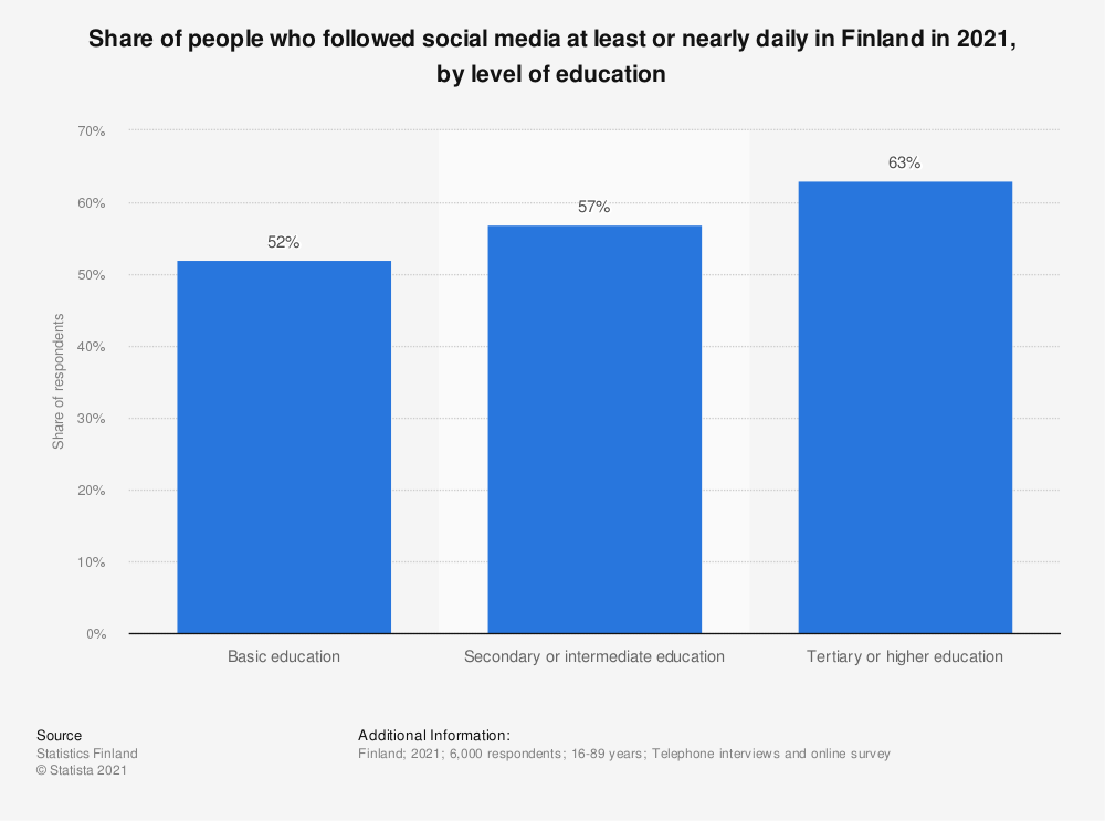 Statistic: Share of people, who followed social media at least or nearly daily in Finland in 2018, by level of education | Statista