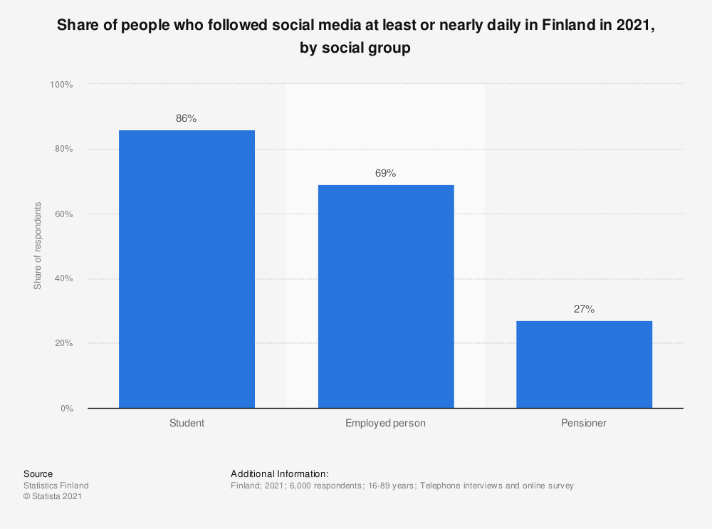 Statistic: Share of people, who followed social media at least or nearly daily in Finland in 2018, by social group | Statista
