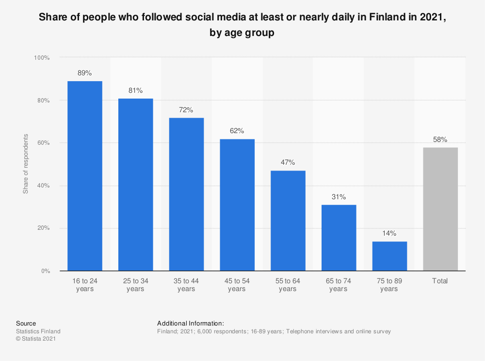 Statistic: Share of people, who followed social media at least or nearly daily in Finland in 2018, by age group | Statista