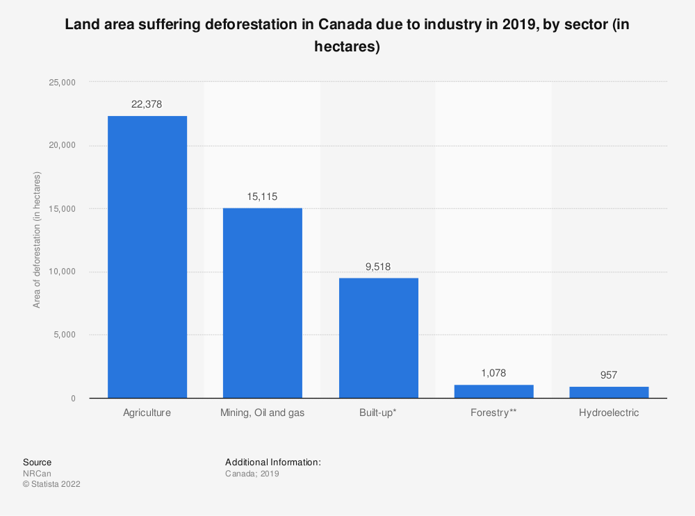 Statistic: Land area suffering deforestation in Canada due to industry, by industry sector in 2017 (in hectares) | Statista