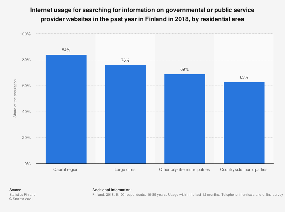 Statistic: Internet usage for searching for information on governmental or public service provider websites in the past year in Finland in 2018, by residential area | Statista