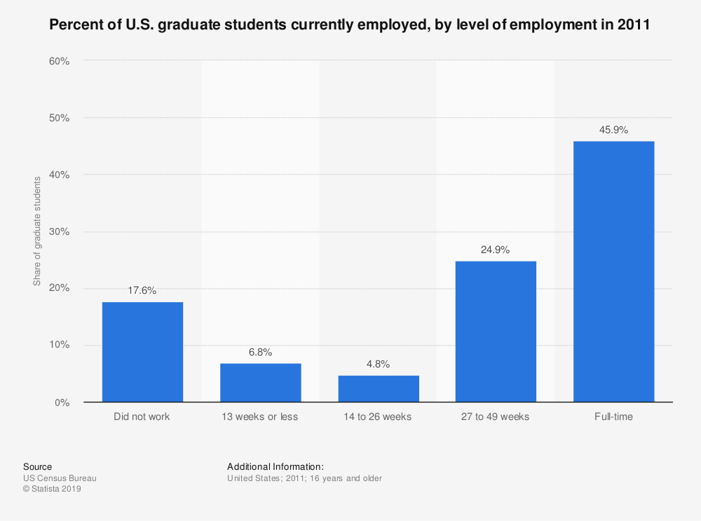 Statistic: Percent of U.S. graduate students currently employed, by level of employment in 2011 | Statista