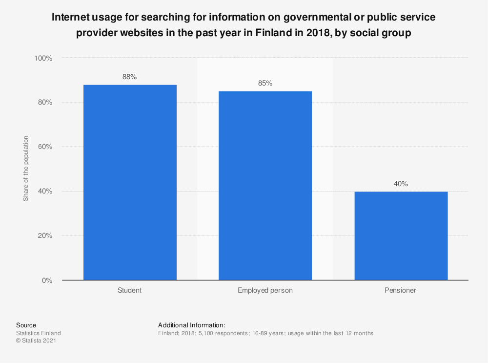 Statistic: Internet usage for searching for information on governmental or public service provider websites in the past year in Finland in 2018, by social group | Statista