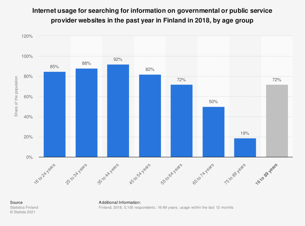 Statistic: Internet usage for searching for information on governmental or public service provider websites in the past year in Finland in 2018, by age group | Statista