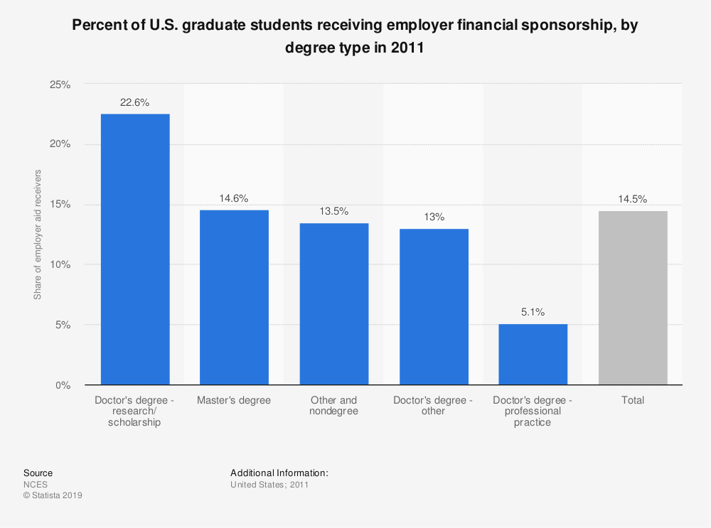 Statistic: Percent of U.S. graduate students receiving employer financial sponsorship, by degree type in 2011 | Statista