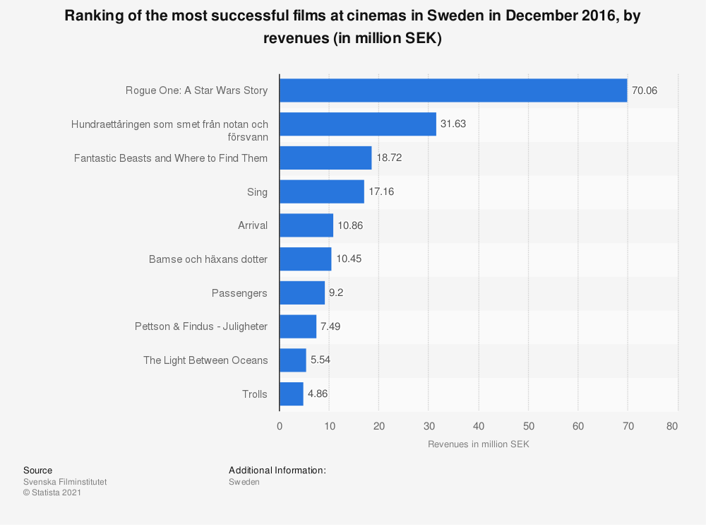 Statistic: Ranking of the most successful films at cinemas in Sweden in December 2016, by revenues (in million SEK) | Statista