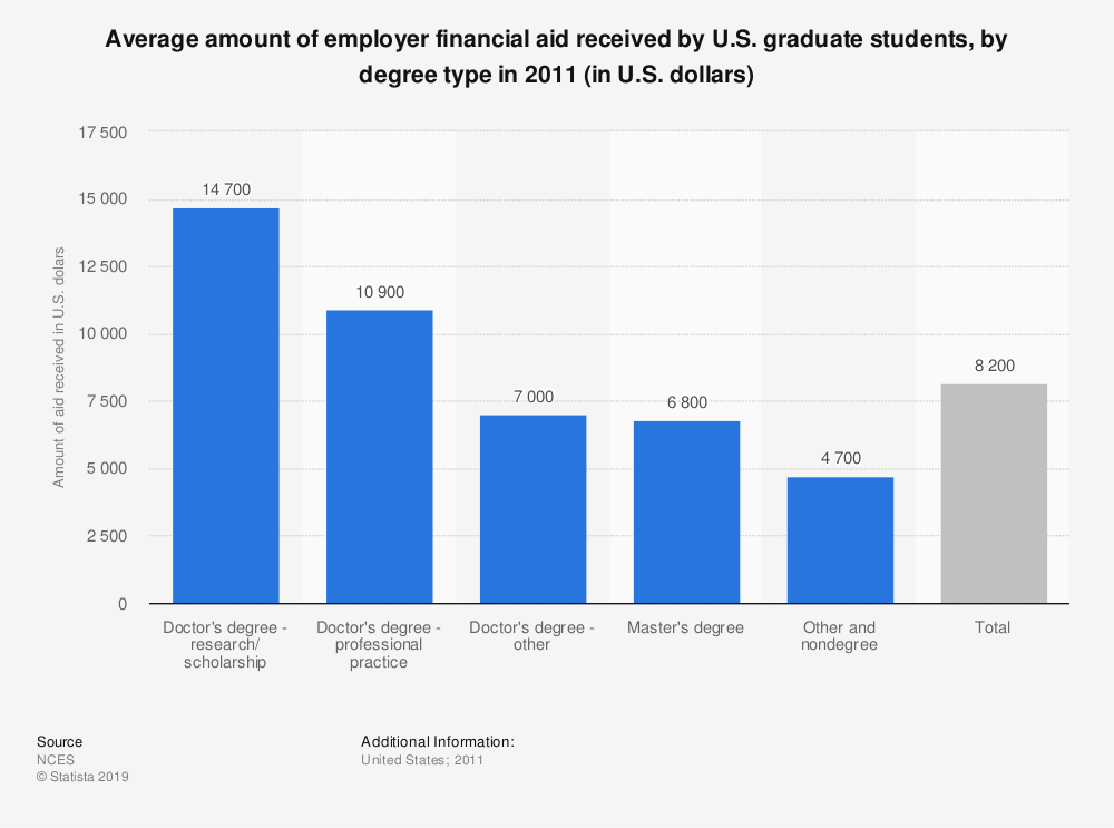 Statistic: Average amount of employer financial aid received by U.S. graduate students, by degree type in 2011 (in U.S. dollars) | Statista