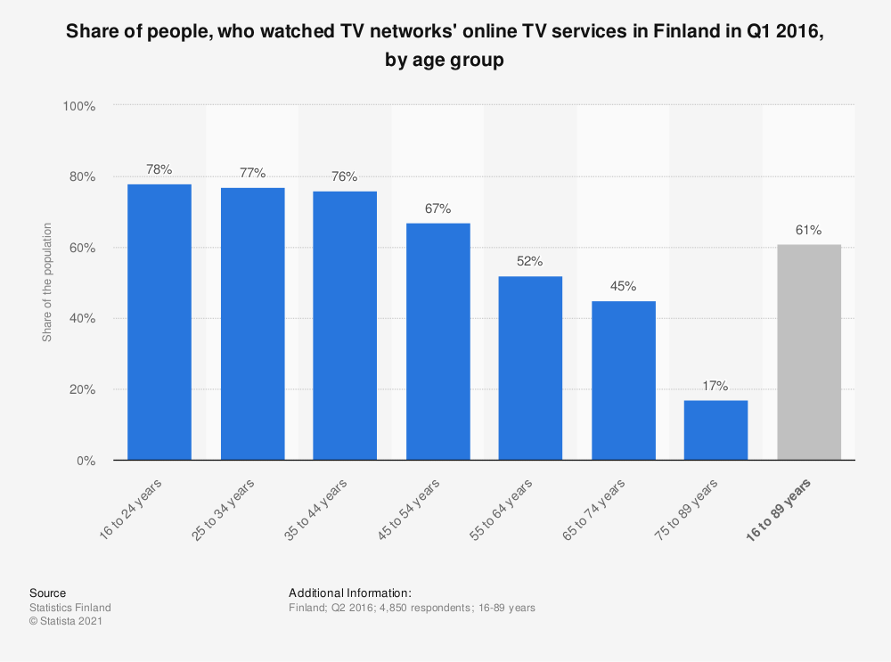 Statistic: Share of people, who watched TV networks' online TV services in Finland in Q1 2016, by age group | Statista
