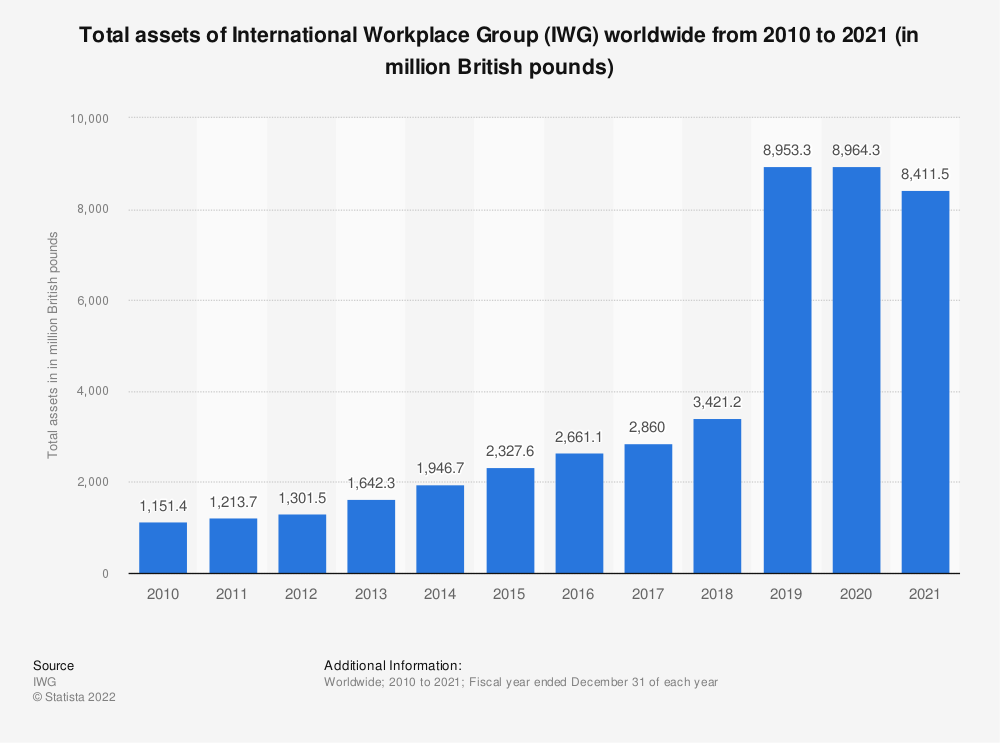 Statistic: Total assets of International Workplace Group (IWG) worldwide from 2010 to 2019 (in million British pounds) | Statista