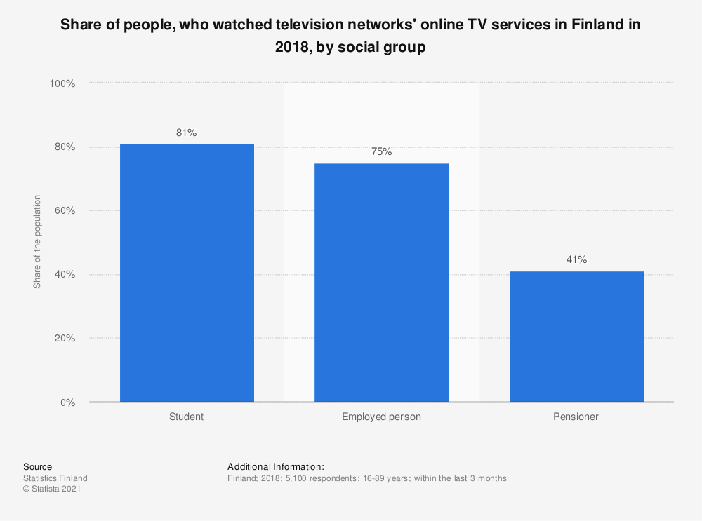 Statistic: Share of people, who watched television networks' online TV services* in Finland in 2018, by social group | Statista
