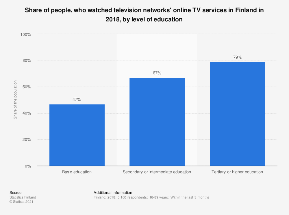 Statistic: Share of people, who watched television networks' online TV services* in Finland in 2018, by level of education | Statista