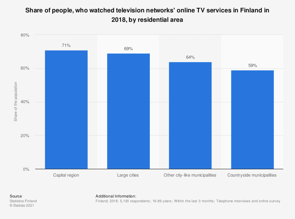 Statistic: Share of people, who watched television networks' online TV services* in Finland in 2018, by residential area | Statista