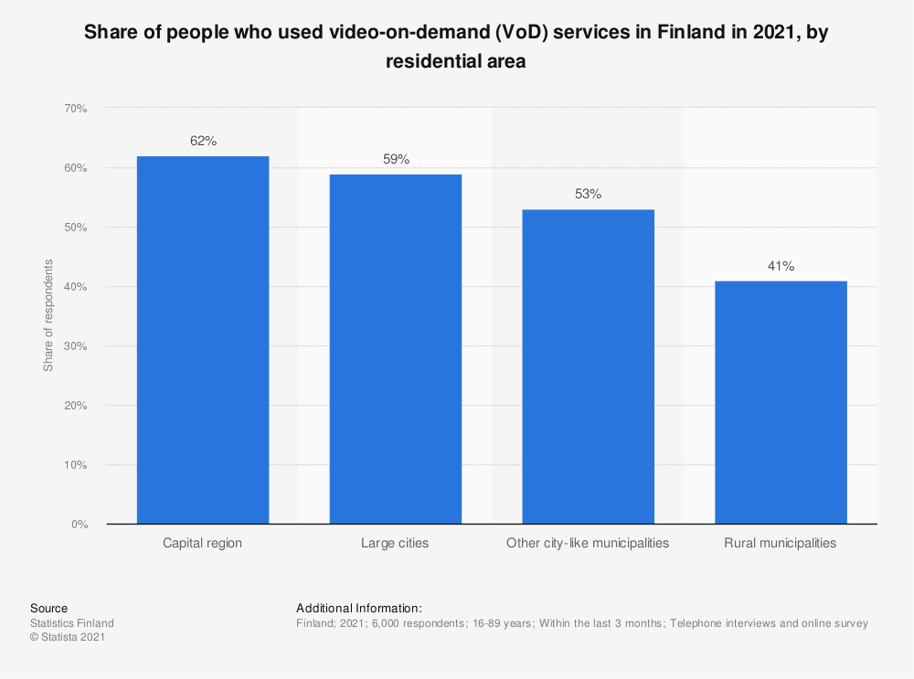 Statistic: Share of people, who watched movies, series and sports events via online streaming services* in Finland in 2018, by residential area | Statista