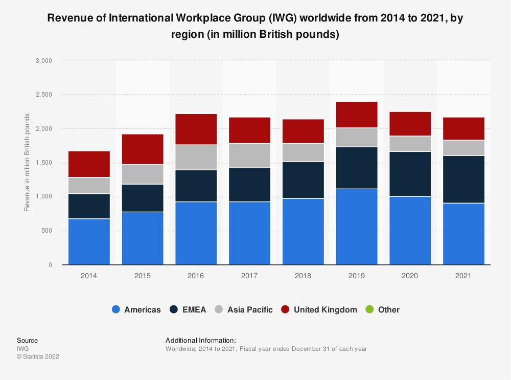 Statistic: Revenue of International Workplace Group (IWG) worldwide from 2014 to 2018, by region (in million U.S. dollars)* | Statista