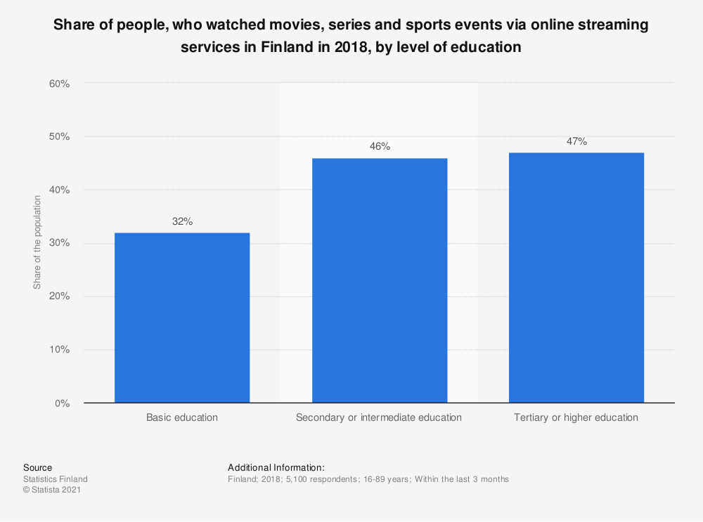 Statistic: Share of people, who watched movies, series and sports events via online streaming services* in Finland in 2018, by level of education | Statista