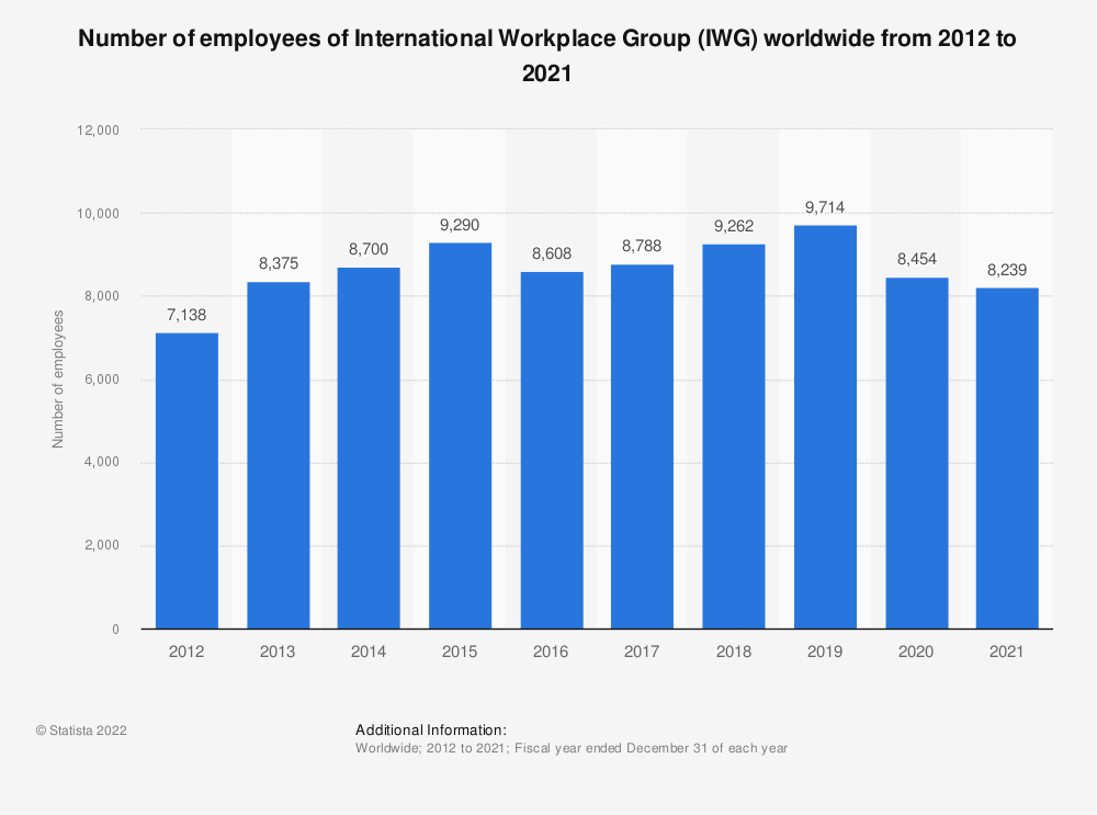Statistic: Number of employees of International Workplace Group (IWG) worldwide from 2012 to 2018* | Statista