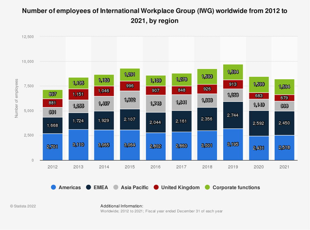 Statistic: Number of employees of International Workplace Group (IWG) worldwide from 2012 to 2018, by region* | Statista