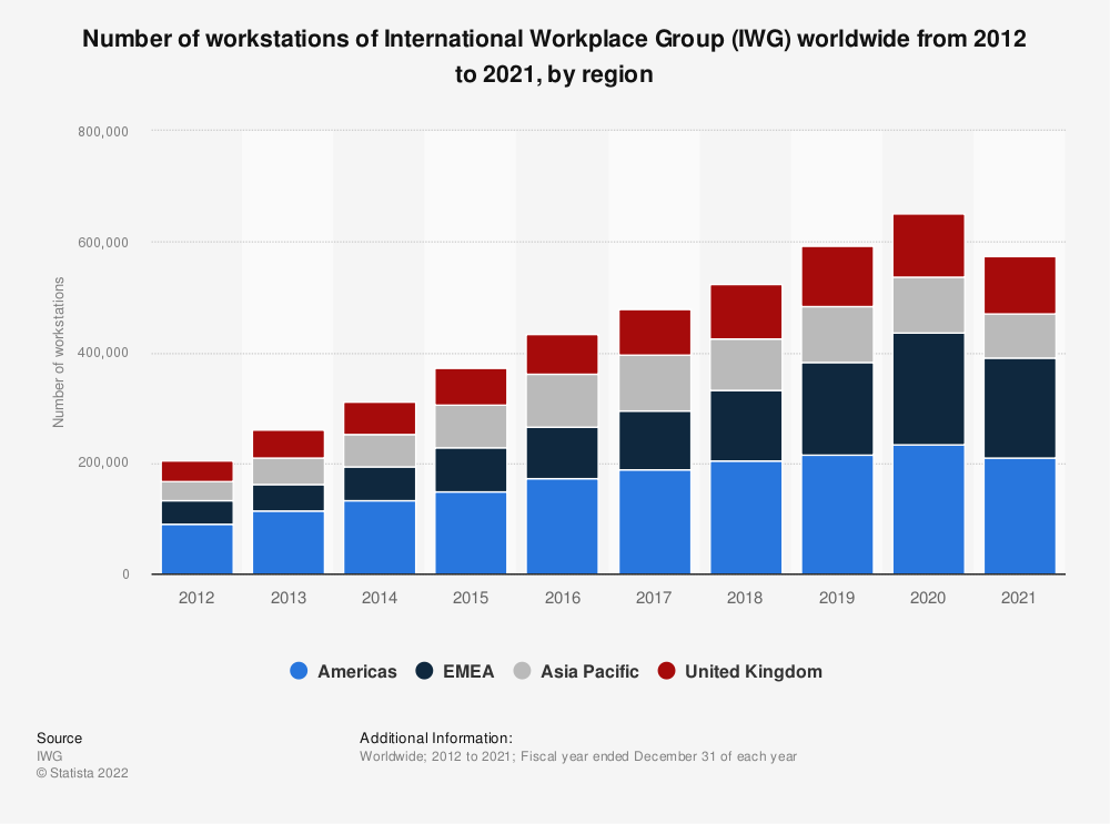 Statistic: Number of workstations of International Workplace Group (IWG) worldwide from 2012 to 2019, by region* | Statista