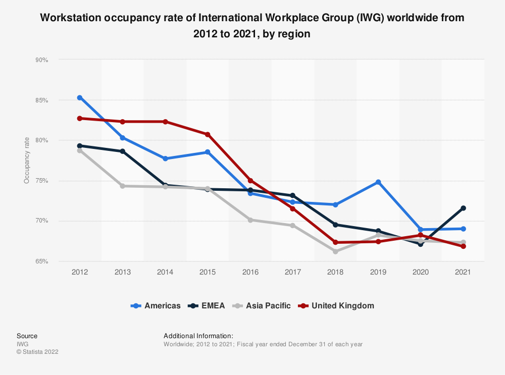 Statistic: Workstation occupancy rate of International Workplace Group (IWG) worldwide from 2012 to 2018, by region* | Statista