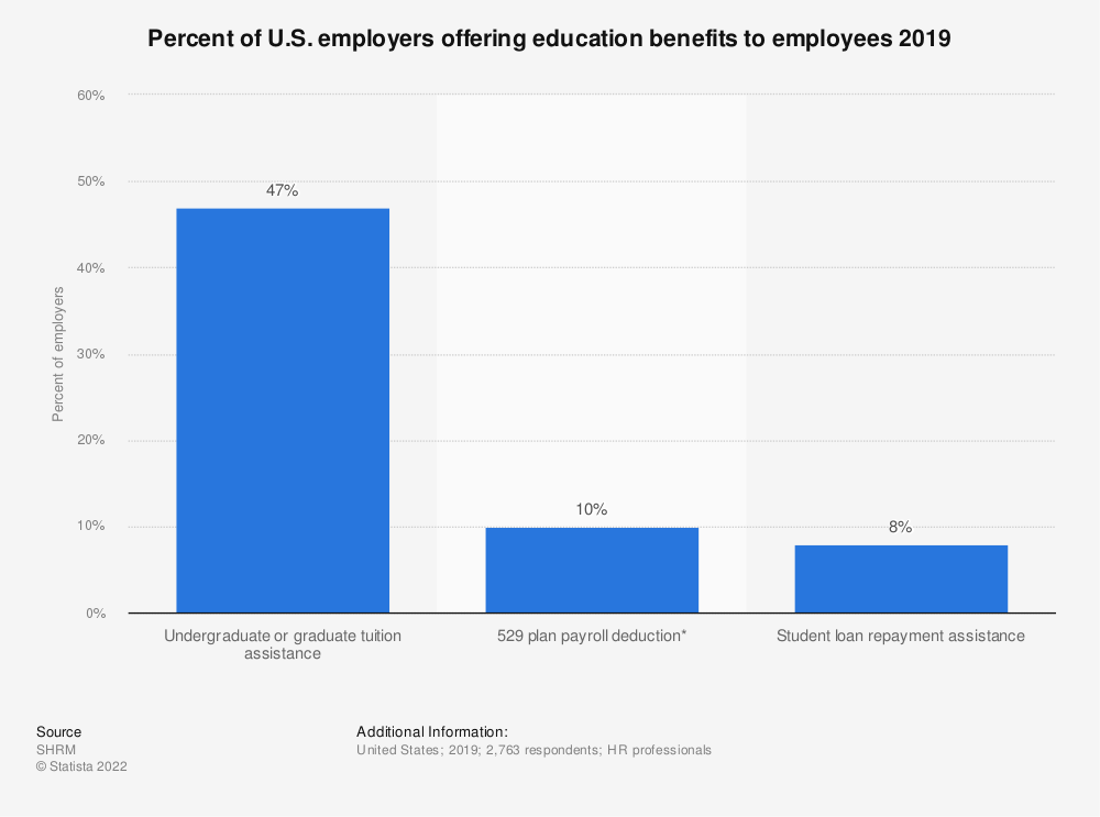 Statistic: Percent of U.S. employers offering education benefits to employees 2019   Statista