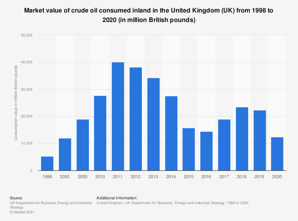 Statistic: Total value of crude oil inland consumption in the United Kingdom (UK) from 1998 to 2016 (in million British pounds) | Statista
