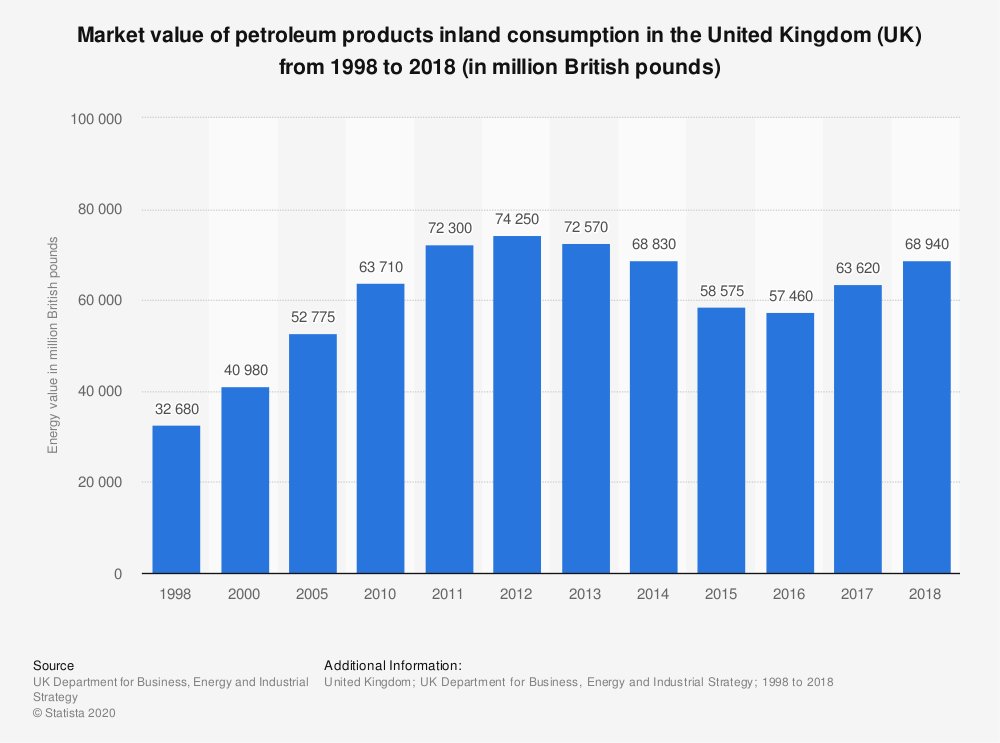Statistic: Market value of petroleum products inland consumption in the United Kingdom (UK) from 1998 to 2018 (in million British pounds) | Statista