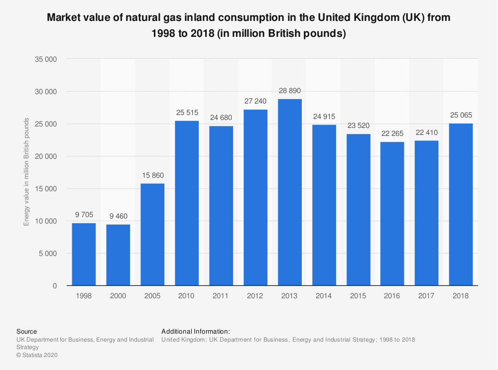Statistic: Total value of natural gas inland consumption in the United Kingdom (UK) from 1998 to 2017 (in million British pounds) | Statista