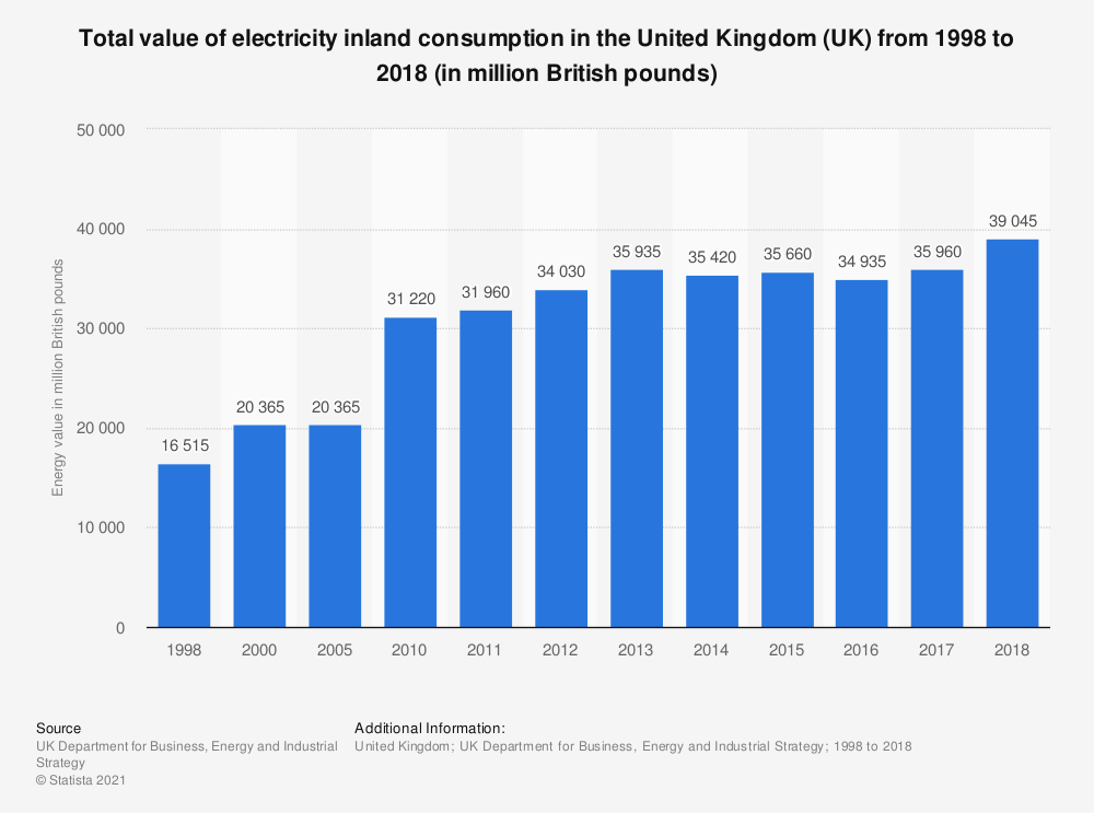 Statistic: Total value of electricity inland consumption in the United Kingdom (UK) from 1998 to 2017 (in million British pounds) | Statista