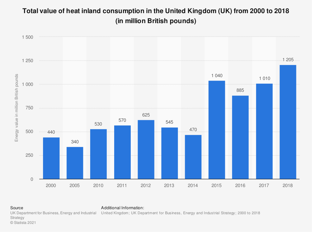 Statistic: Total value of heat inland consumption in the United Kingdom (UK) from 2000 to 2017 (in million British pounds) | Statista