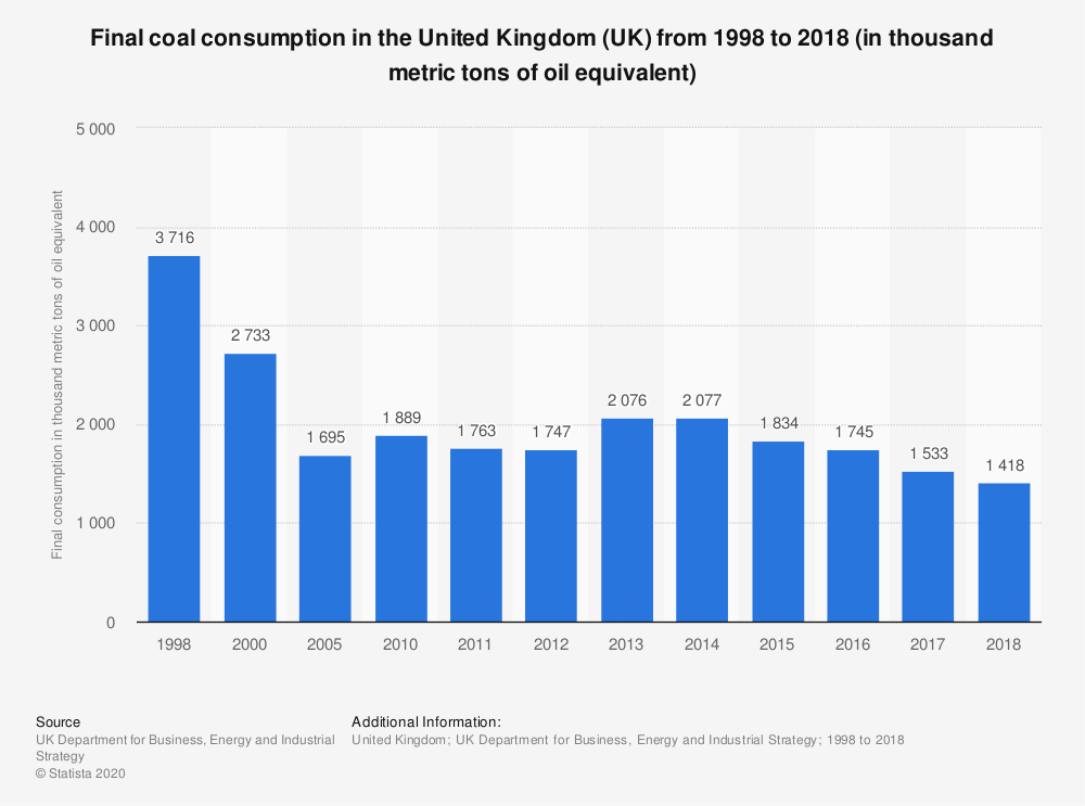 Statistic: Final coal consumption in the United Kingdom (UK) from 1998 to 2017 (in thousand metric tons of oil equivalent) | Statista