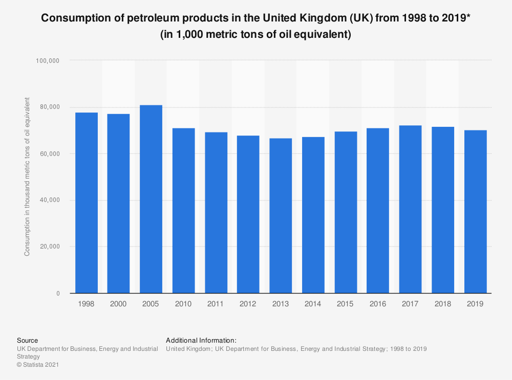Statistic: Final consumption of petroleum products in the United Kingdom (UK) from 1998 to 2018 (in thousand toe*) | Statista