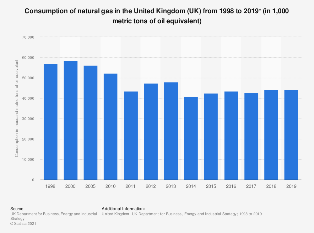 Statistic: Final consumption of natural gas in the United Kingdom (UK) from 1998 to 2018 (in thousand toe*) | Statista