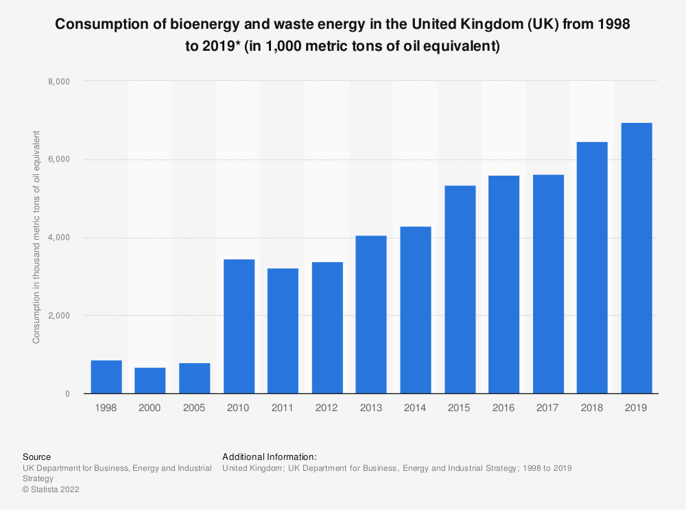 Statistic: Final consumption of bioenergy and waste energy in the United Kingdom (UK) from 1998 to 2017 (in thousand toe*) | Statista