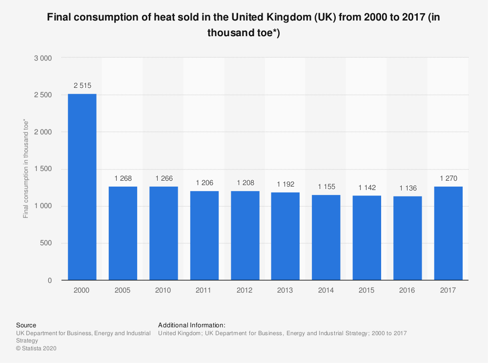 Statistic: Final consumption of heat sold in the United Kingdom (UK) from 2000 to 2017 (in thousand toe*) | Statista