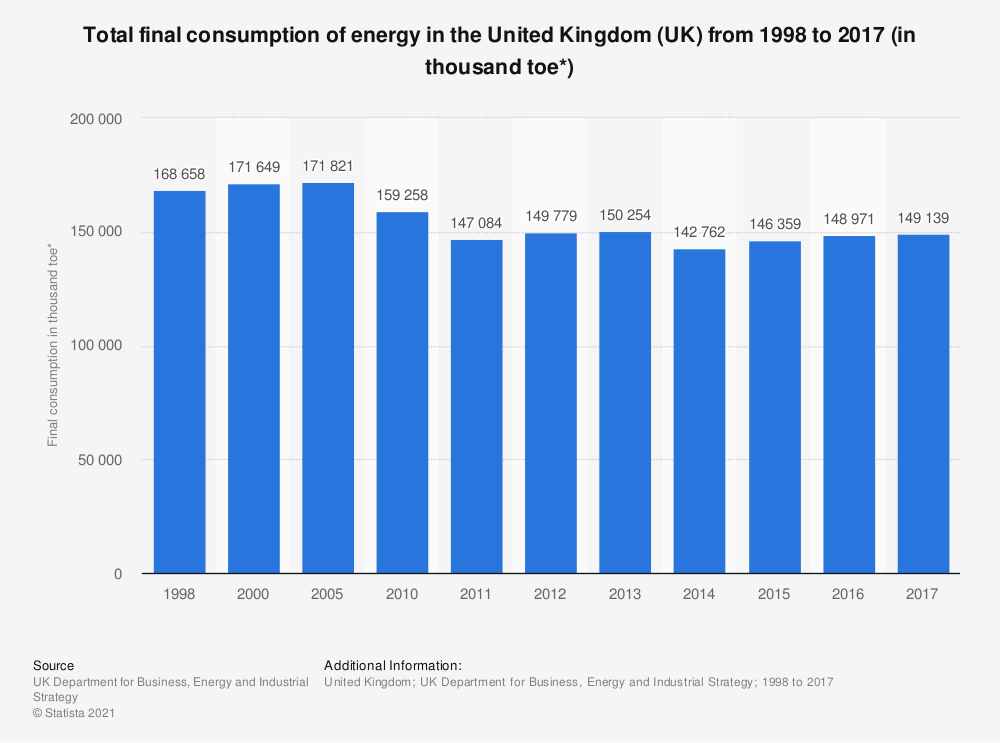 Statistic: Total final consumption of energy in the United Kingdom (UK) from 1998 to 2017 (in thousand toe*) | Statista