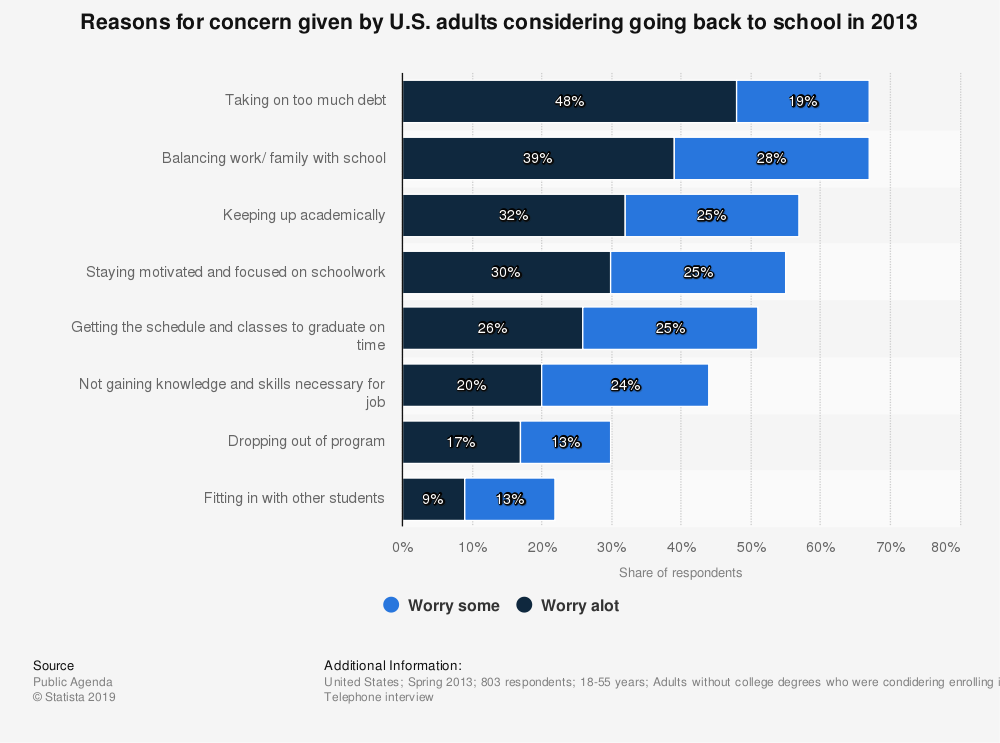 Statistic: Reasons for concern given by U.S. adults considering going back to school in 2013 | Statista